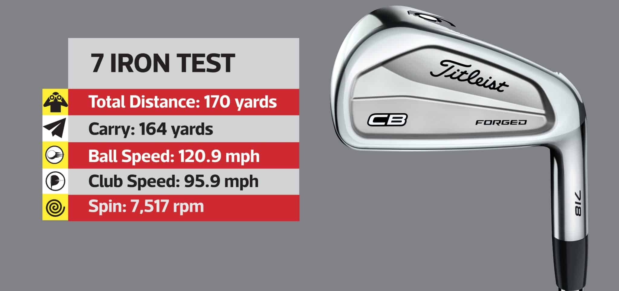 Titleist 718 - Which iron suits your game?